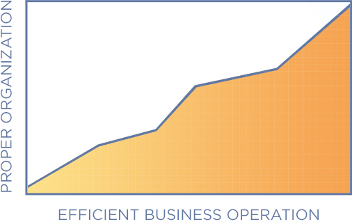 business law for organization success chart